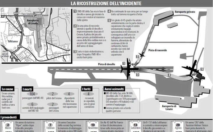 la ricostruzione dell incidente sulle pagine de l unione sarda