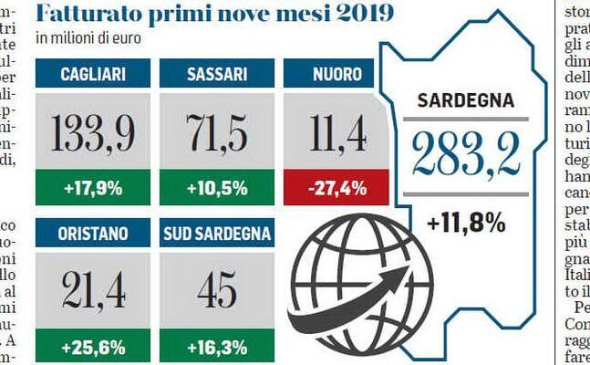 il grafico sul fatturato dell export in sardegna (fonte l unione sarda)