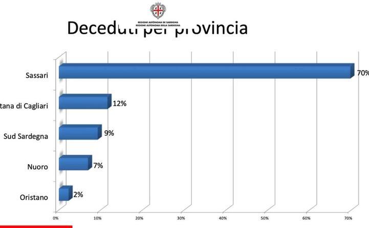 i decessi per provincia (slide a cura della regione sardegna)