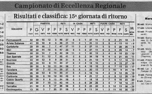 La classifica del campionato di Eccellenza