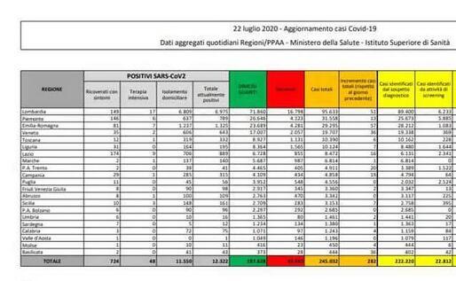 Covid 19, sette nuovi casi in Sicilia, sono asintomatici
