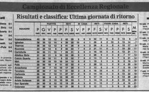 La classifica del campionato di Eccellenza (Archivio L'Unione Sarda)